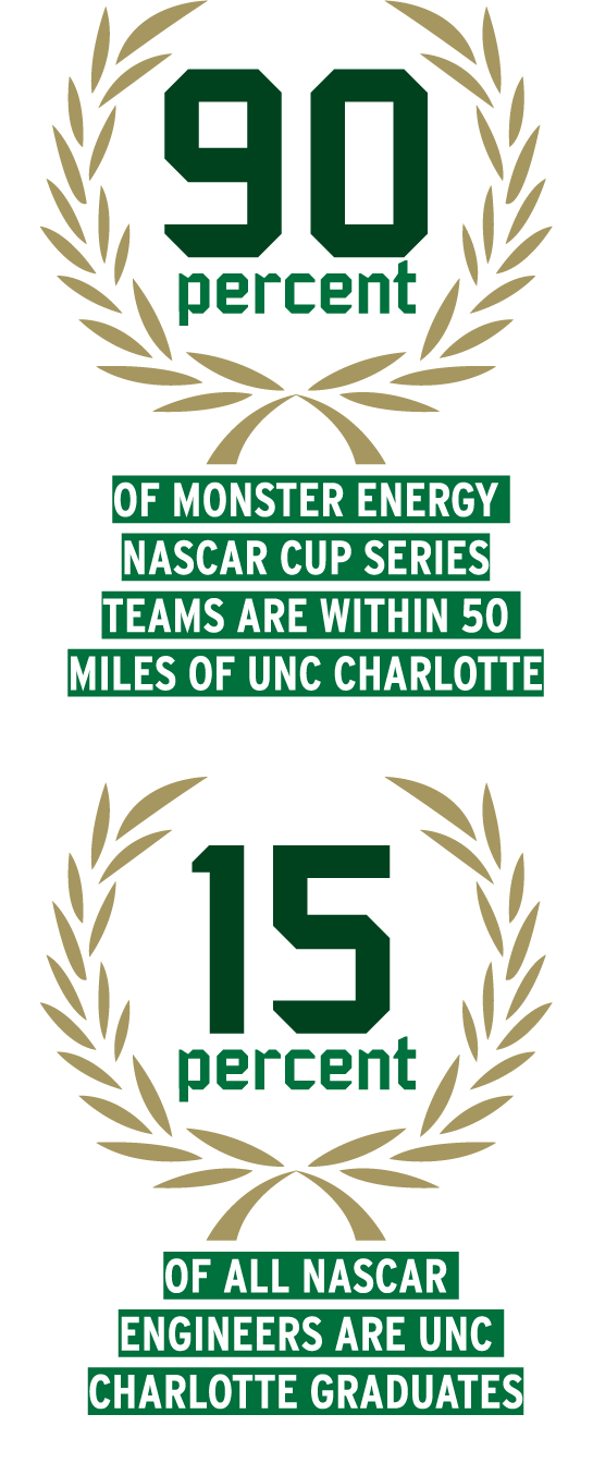 90% of Monster Energy NASCAR Cup Series teams are within 50 miles of UNC Charlotte; 15% of all NASCAR engineers are UNC Charlotte graduates