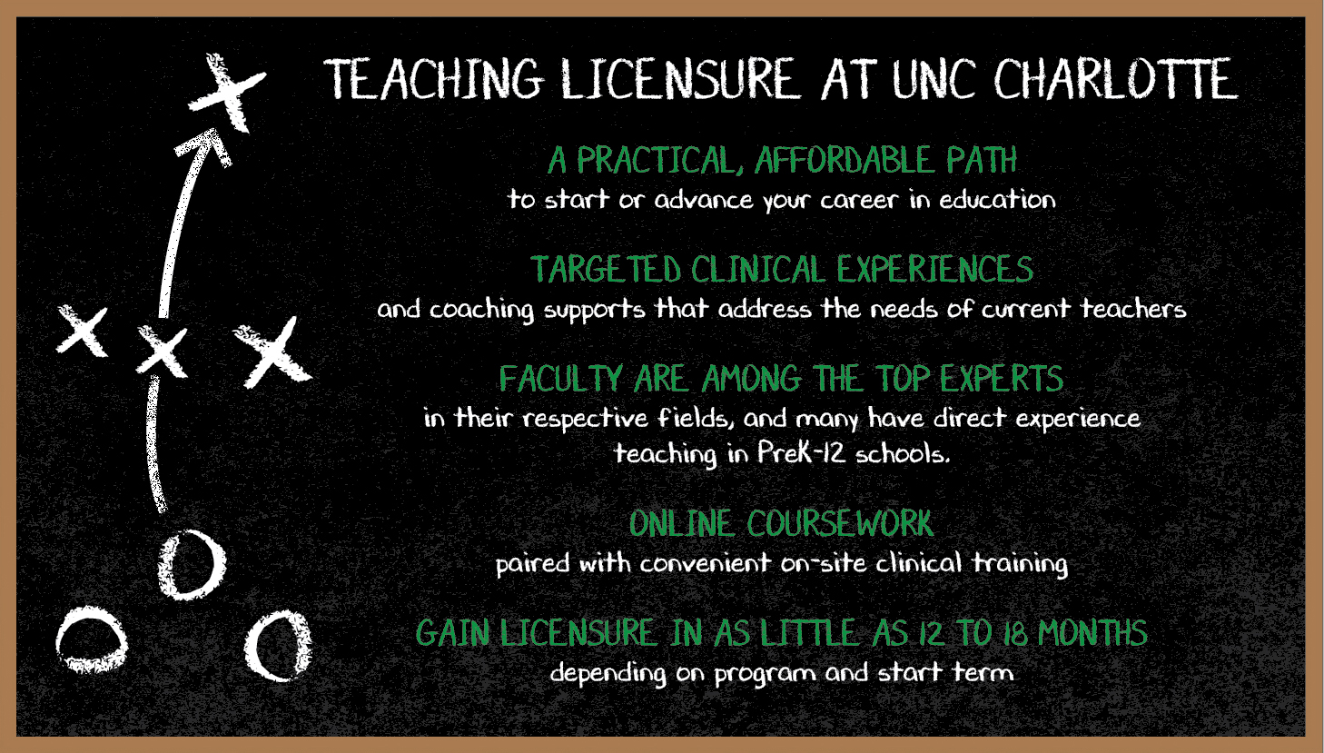 teaching licensure at UNC Charlotte