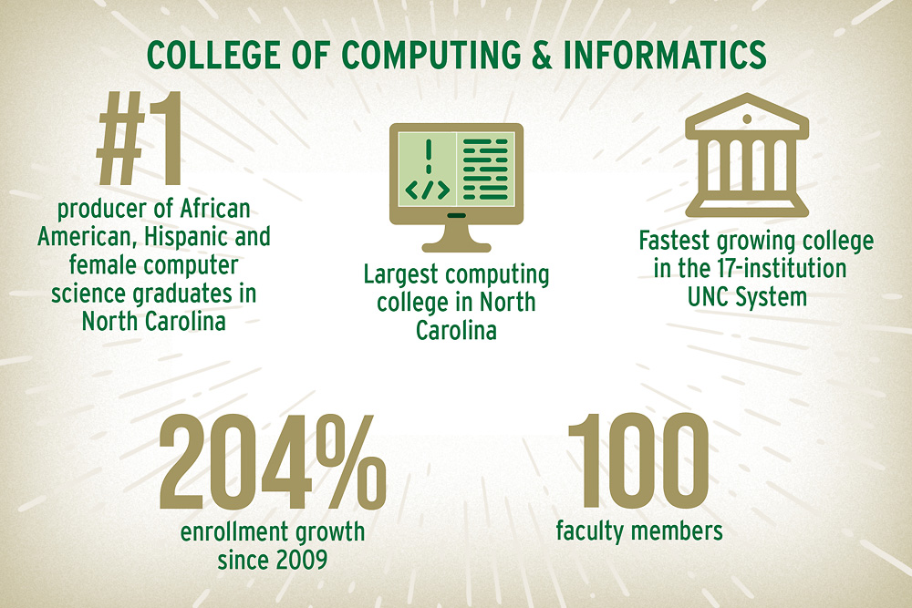 College of Computing and Informatics: #1 producer of African American, Hispanic and female computer science graduates in North Carolina Largest computing college in North Carolina Fastest growing college in the 17-institution UNC System 204% enrollment growth since 2009 100 faculty members